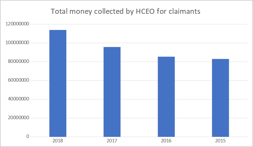Money collected by High Court Enforcement Officers